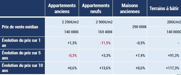 cest tout dabord lancien qui a dop le march immobilier en ille et vilaine par rapport 2016 le nombre de transactions a augment de 23 en 2017