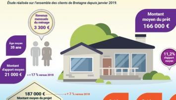 En 2019, le projet type en Bretagne a représenté une enveloppe globale de 187 000€, en progression de 7% si on la compare à l'année précédente. De leur côté, les acquéreurs ont emprunté en moyenne 166 000€ et leur apport personnel continue à progresser pour se situer à 21 000€.
