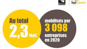 Bpifrance Bretagne a soutenu  en 2020, 3 098 entreprises bretonnes pour un montant de 914 millions d'euros, qui ont permis de mobiliser 2,3 milliards d'euros.