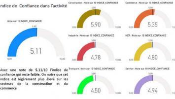 Résultats de l'enquête de conjoncture, septembre 2020, menée par la CCI des Côtes d'Armor avec la CCI Bretagne