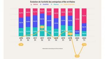 Evolution de l'activité des entreprises d'Ille-et-Vilaine entre 2016 et le 3e trimestre 2020