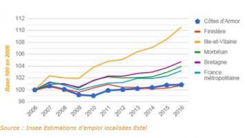 Progression de l'emploi dans les Côtes d'Armor au cours des 10 dernières années