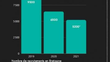 Les entreprises numériques en Bretagne et Pays de la Loire voient leur nombre de recutement baisser depuis 2 ans