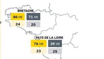 •Dans l'Ouest (Bretagne + Pays de la Loire), 162 M€ ont été levés en 2019 (soit une progression de 47% par rapport à 2018), pour un total de 47 levées de fonds (vs 45 en 2018).