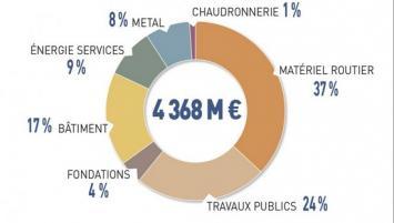 Le  Groupe Fayat  est présent dans 7 grands métiers appelés « Divisions » : Travaux Publics, Fondations, Bâtiment, Energie & Services, Métal, Chaudronnerie et Matériel Routier