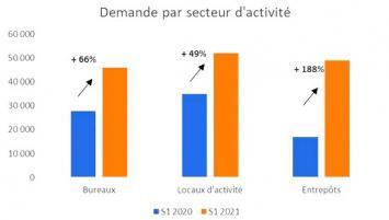Evolution du marché de l'immobilier d'entreprise à Rennes Métropole au1er semestre 2021 comparé au 1er semestre 2020