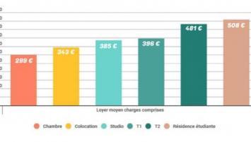 Avec un prix moyen de 299 €, la chambre indépendante ou chez l'habitant reste la solution la plus économique pour l'étudiant