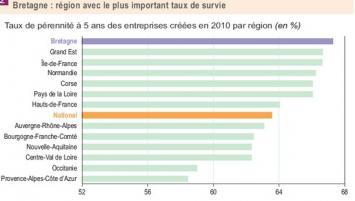 Taux de pérennité à 5 ans des entreprises créées en 2010 par région (en %) Hauts-de-France Corse Normandie Bretagne Provence-Alpes-