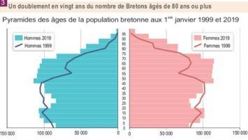 Au 1er janvier 2019, l'Insee estime à 3 329 400 habitants la population de la Bretagne