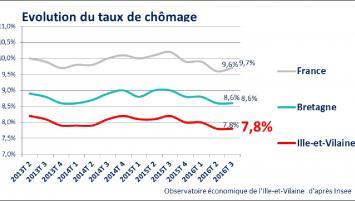 Observatoire économique CCI Ille-et-Vilaine : évolution taux de chômage de 2013 à 2016