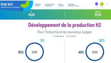 Le site baptisé Vig'hy conçu par l'association France Hydrogène se veut le repère de la filière en France.