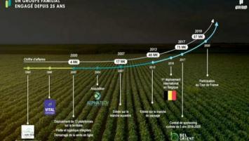 A l'horizon 2025, Winfarm ambitionne de doubler de taille avec un objectif de chiffre d'affaires de l'ordre de 200 M€ et une marge EBITDA d'environ 6,5 %.