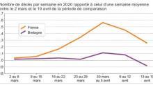 Du 2 mars au 19 avril 2020, la Bretagne a enregistré un excédent de 2 % du nombre de décès, toutes causes confondues, par rapport à la moyenne des décès survenus durant la même période entre 2015 et 2019