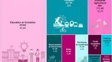 Répartition du budget 2021 de la Région Bretagne