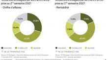 Plus des deux tiers des dirigeants bretons anticipent une hausse ou une stabilité de leur chiffre d'affaires pour le deuxième semestre 2021 contre moins de 40% lors de la précédente mesure.