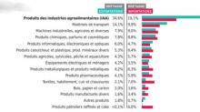Avec un montant de 3,9 milliards d'euros, le secteur agroalimentaire cumule à lui seul 34,6% des exportations réalisées en 2018 par les entreprises bretonnes. La viande et les produits laitiers représentent plus de la moitié de ces ventes