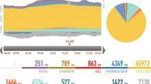 : RTE lance l'application éCO2mix pour maîtriser la consommation d'énergie