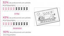 Fréquentation touristique en mai en Bretagne