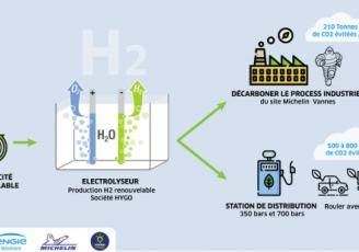 Engies Solutions et Morbihan Energies développent l'hydrogène vert avec Michelin Vannes