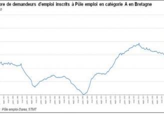 Le nombre d'inscrits à Pôle emploi en catégorie A (sans activité) a augmenté  de 45 200 personnes en Bretagne , soit une hausse de 30,1%