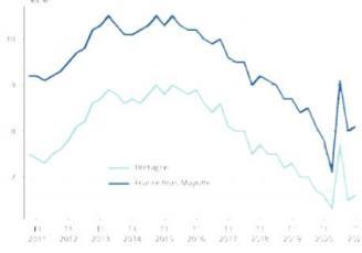 Données trimestrielles du chômage en France et en Bretagne