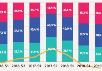 860 entreprises ont participé à cette première enquête de conjoncture de l'année 2019 établi par l'observatoire économique de la CCI Ille et-Vilaine.