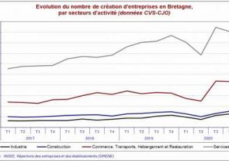 Création d'entreprises en Bretagne par secteur d'activité