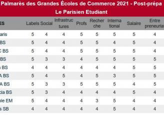 Le classement Le Parisien place une nouvelle fois Rennes School of Business parmi les meilleures écoles de management françaises et européennes