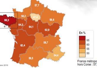 En 2014, 66,3 % des ménages bretons sont propriétaires, comparé à 57,4 % en France métropolitaine hors Corse. Ce critère situe la Bretagne au 1er rang des régions métropolitaines devant les Pays de la Loire (64,3 %) et le Centre-Val de Loire (64,1 %).