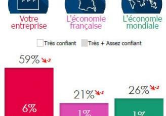Le moral des chefs d'entreprise, sondés par Opinionway pour le compte de CCI France, La Tribune et Europe 1 (*), est au plus bas