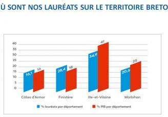 La répartition des lauréats du réseau Entreprendre Bretagne selon le territoire