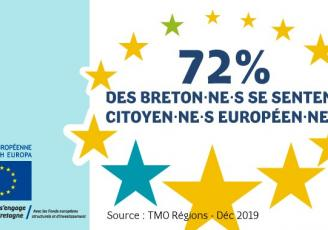 Plus de 7 Bretons sur 10 se sentent Européens